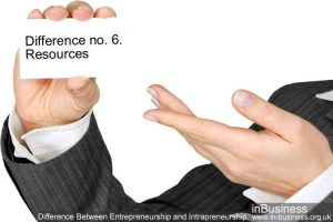 Difference Between Entrepreneurship and Intrapreneurship - Difference no. 6. Resources