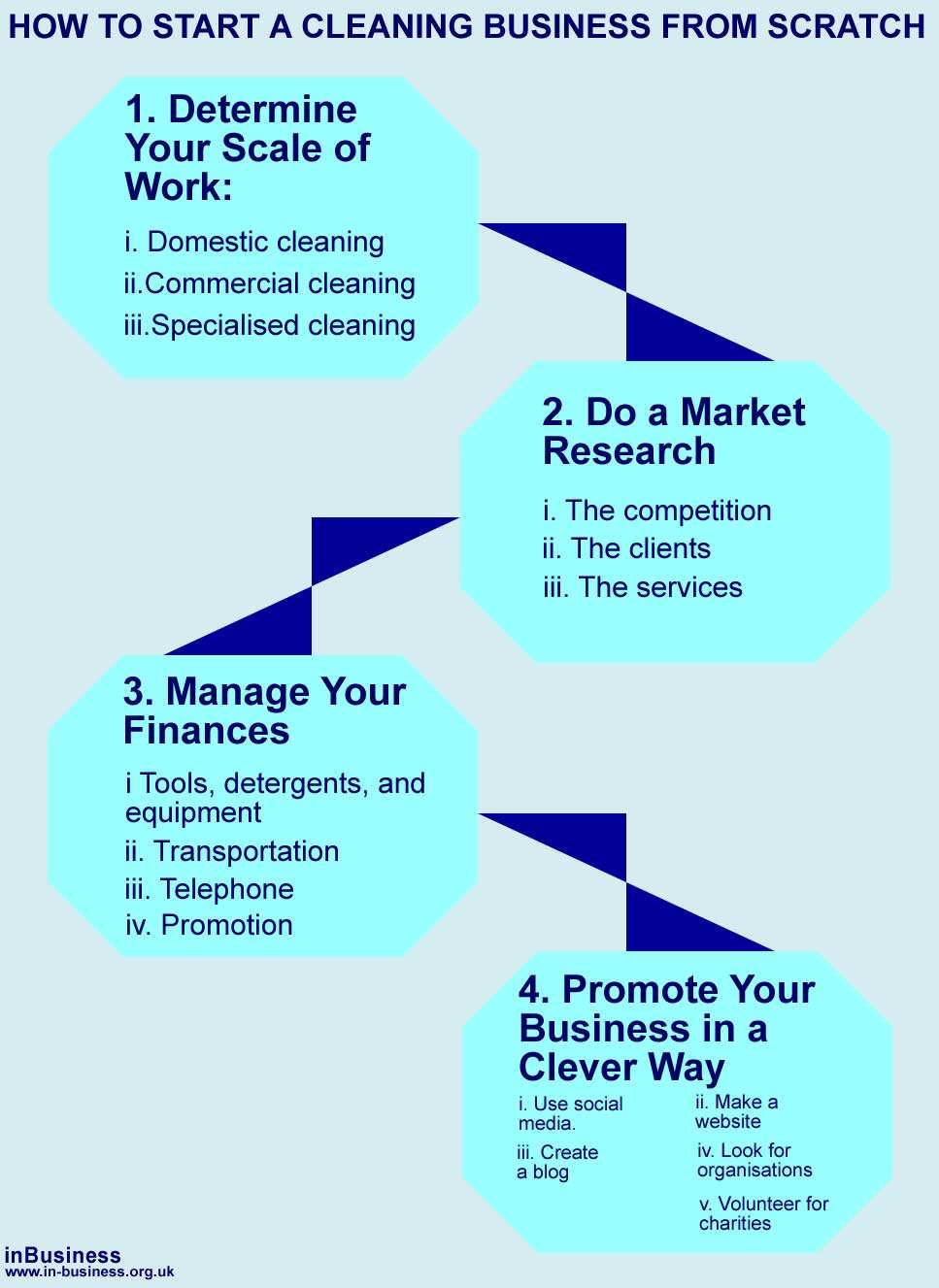 Info-Graphic - How to start a cleaning business from scratch