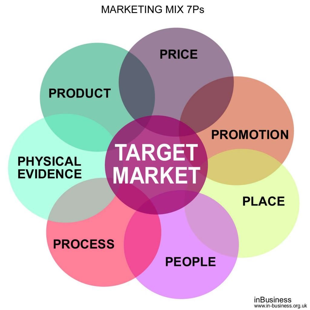 7 ps of marketing It's not 4,5 or 7 - it's the 10 p's of marketing or is it i am sure you have heard of the 4 marketing p's - product, price, place and promotion and then came the 5th, peoplepersonally i.