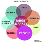 Marketing Mix 7Ps Example - People