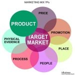 Marketing Mix 7Ps Example - Product