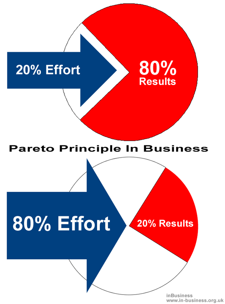 What is the Pareto principle in business