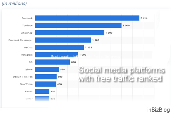 Social media platforms with free traffic ranked